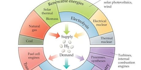 Business opportunities for the new global hydrogen economy tickets