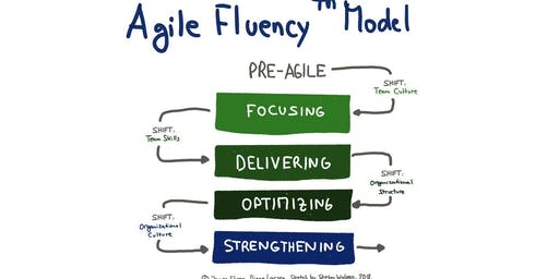 Agile Fluency™ Model meetup and introduction