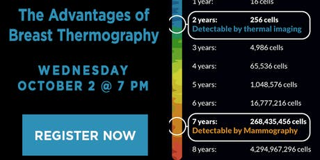 The Advantages of Breast Thermography tickets