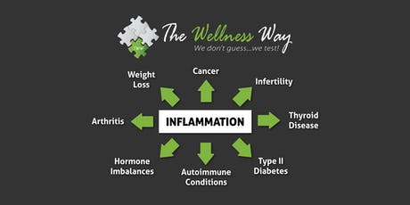 Inflammation Talk: Brain fog, Pain, Skin Issues all related to Gut Health tickets