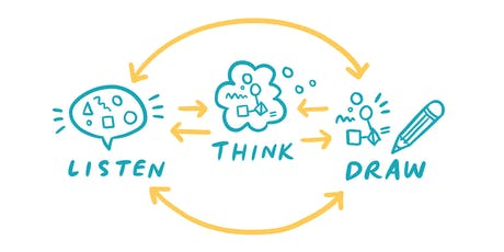 Listen - Think - Draw: Graphic Recording 101 (Jan 2020) tickets