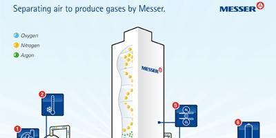 AWS - Messer/ Air Products Air Separation Plant Tour