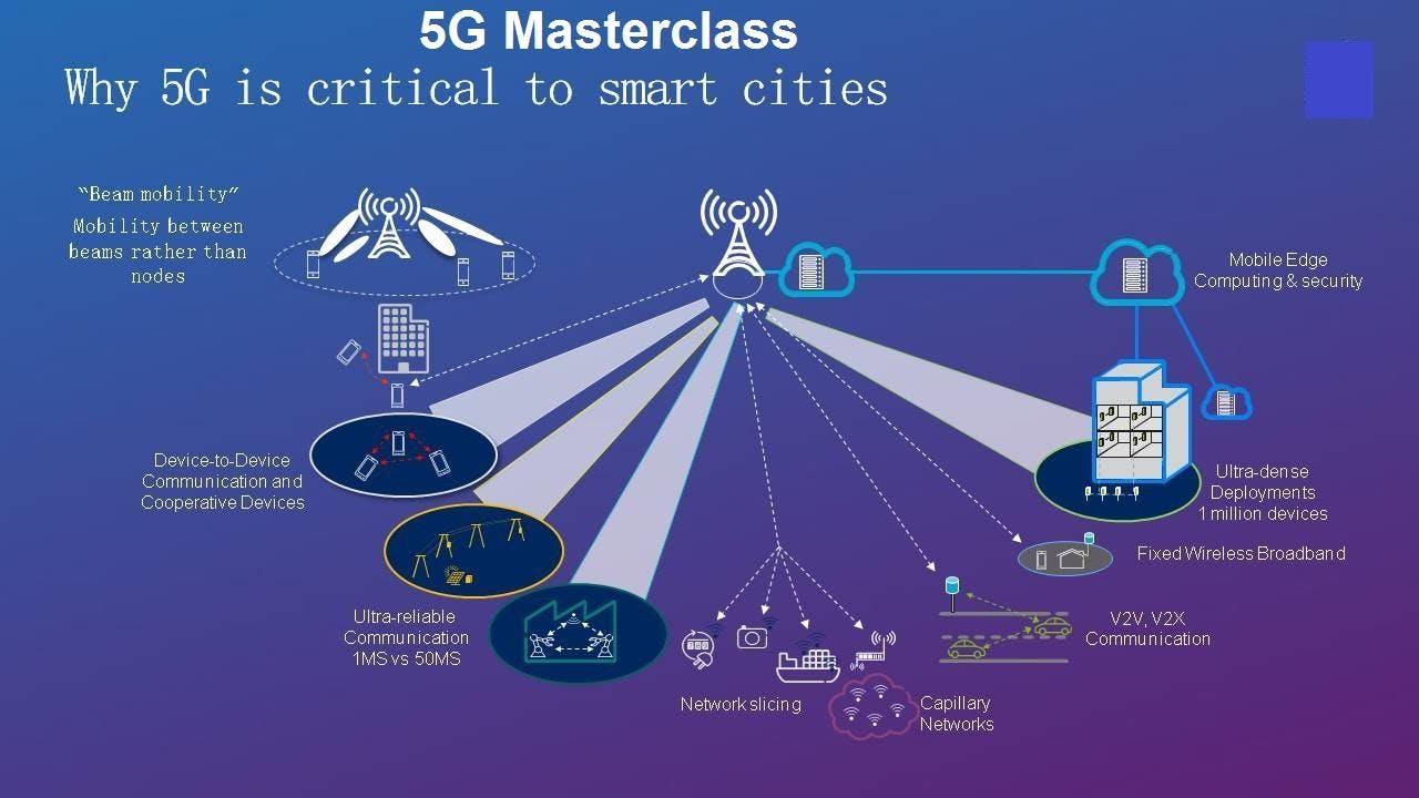 5G Telecommunication Comprehensive Training, London, UK