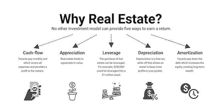 Learn How To Invest In Real Estate  tickets