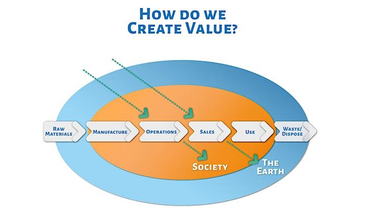 Imagen de Cómo convertir la Sostenibilidad en un motor de innovación y desarrollo