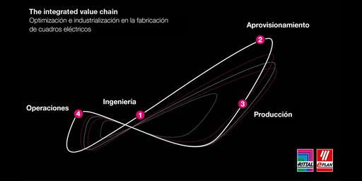 """""""Optimización e industrialización en la fabricación de cuadros eléctricos"""""""