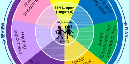 The Swindon Core Standards for SEND and Looked After Pupils