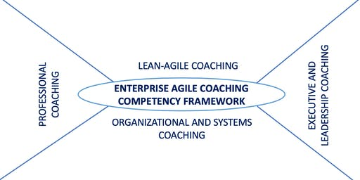 Train the Trainer for Certified Enterprise Agile Coaching Masterclass, Berlin, Germany