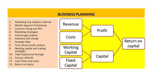 BUSINESS PLANS -  Step by step do it yourself workshop