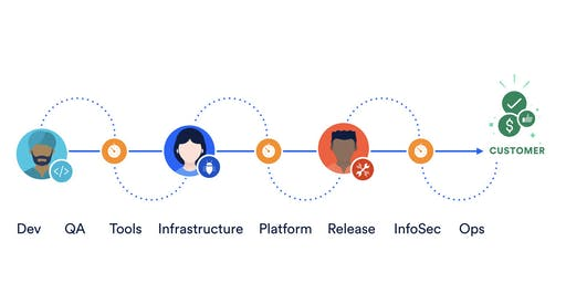 DevOps Deep Dive (Bitbucket Pipelines, Bamboo, Crucible, FishEye and Source