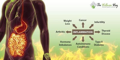 Exemplify Health's Approach to Inflammation 11.19.19