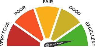 Home Economic Series: Credit Score