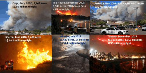 Understanding Extreme Fire Weather Hazards and Improving resilience