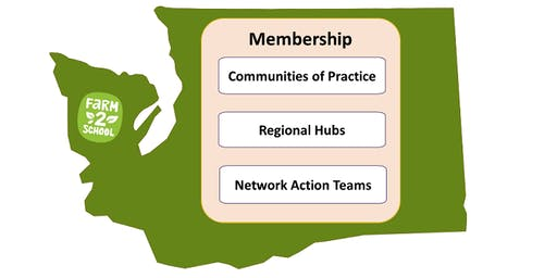 Washington State Farm to School Network Action Planning Retreat