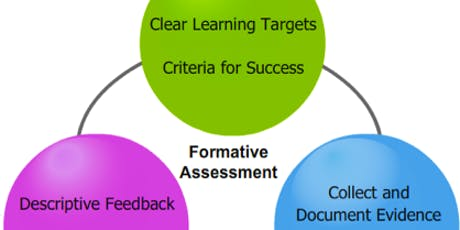 Formative Assessment During Play tickets