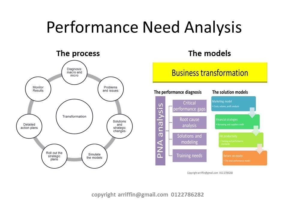 BUSINESS TRANSFORMATION : A framework for strategic and impactful