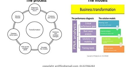 BUSINESS TRANSFORMATION :  A framework for a strategic impact tickets