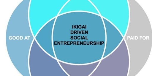 Find your market niche thanks to an original tool: Ikigai - only members