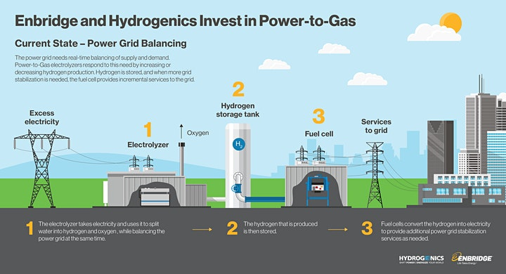 Power-to-Gas Hydrogen Technology Site Tour & OEM/NAAC Working Group #5 image