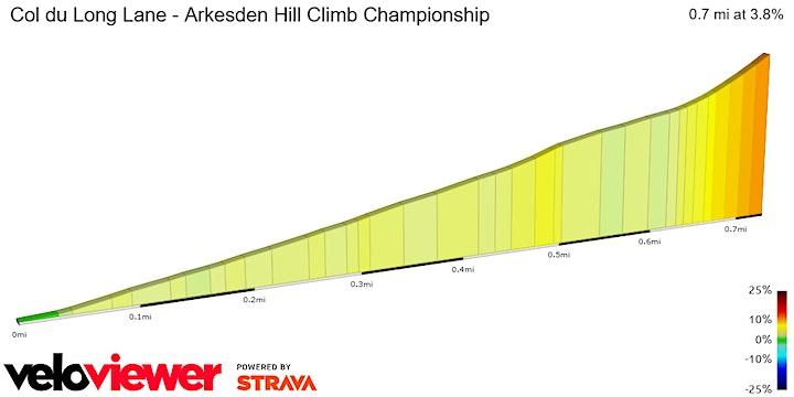The Arkesden Hill Climb Championship image