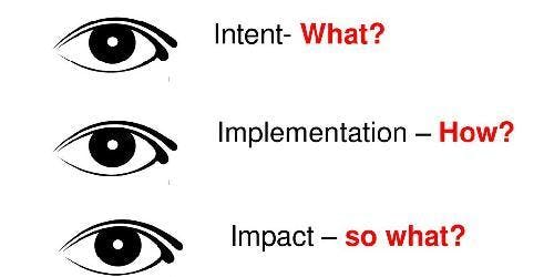 Ofsted's 'Intent, Implementation and Impact'. What does this look like in Drama?