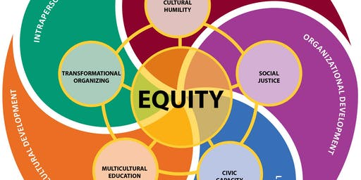 Equity Curriculum - Making Equity Actionable