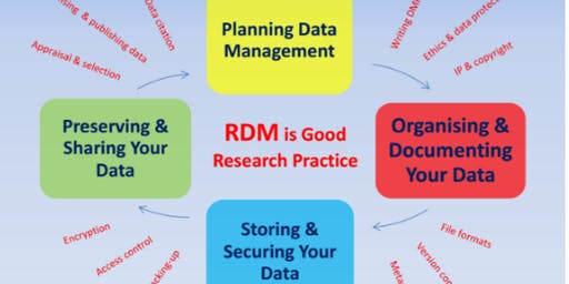 Introduction to Research Data Management and related supports at NUI Galway