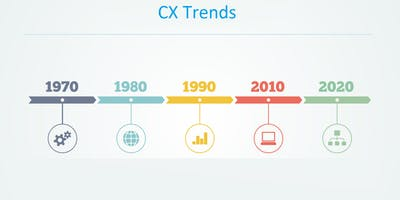 CX Trends: Practical Applications from Real World Lessons