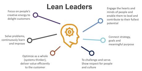 Lean Leadership tickets