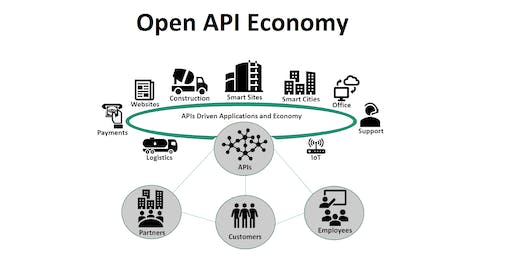 Open API Economy: Managing Security and Compliance Risks - HanaHaus Info Session