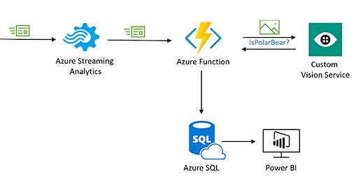 Analyse real-time data with machine learning on Microsoft Azure