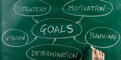 Goal Setting and Visualization