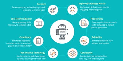 The Role of the BA in Robotic Process Automation (RPA)