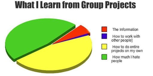 How To Group: Effective Skills for Group Presentations