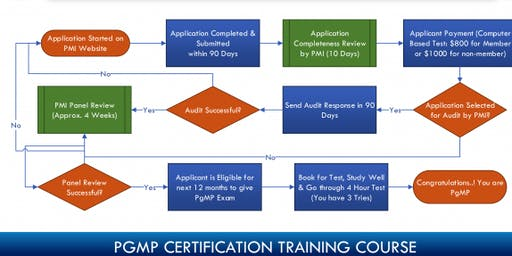 PgMP Certification Training in Goldsboro, NC