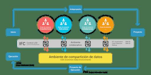 IV Reunión Grupo de Usuarios BIM de Córdoba