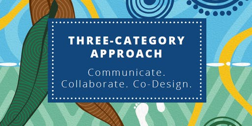 Melbourne Workshop: Three-Category Approach