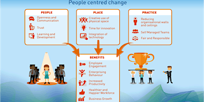 Workplace Innovation Workshop – Empowering your people as the driving force for change
