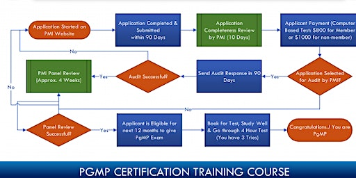 PgMP Certification Training in Redding, CA