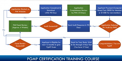 PgMP Certification Training in Percé, PE