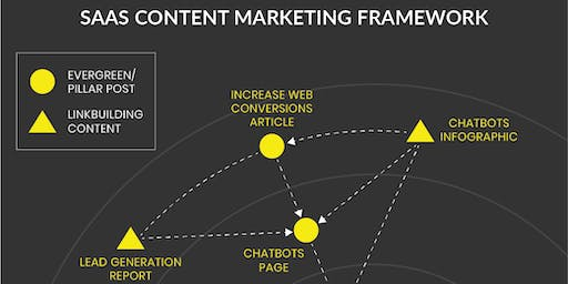 Content & SEO for SaaS: Growing Targeted Inbound Traffic by 100x