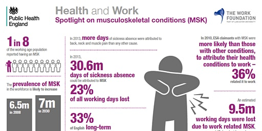 Supporting Good Musculoskeletal Health for a Productive and Healthy Workplace