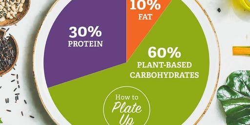How to PLATE UP - The 3x Health Systems in the Body