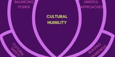 EAL Week: Fraser Valley Regional Event - Cultural Humility