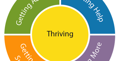 Thrive Workshops