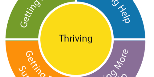 THRIVE Workshop