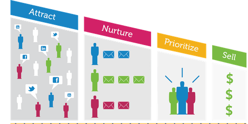 E-commerce & Retail Marketing Automation Summit