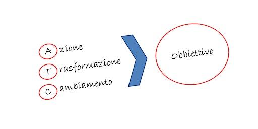 Azione, Trasformazione, Cambiamento