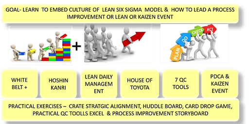 PMI LAKESHORE PRESENTS LEAN SIX SIGMA (LEGO) YELLOW BELT CERTIFICATION, 2 DAYS,JANUARY 25 & FEBRUARY 1 2020