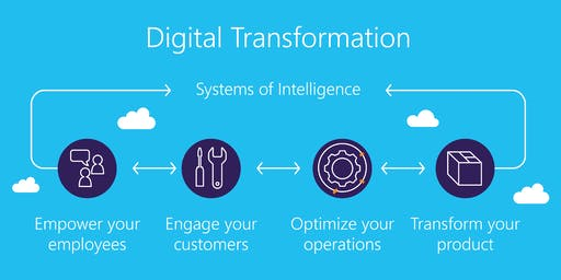 Digital Transformation Training in Raleigh, NC | Introduction to Digital Transformation training for beginners | Getting started with Digital Transformation | What is Digital Transformation | January 11 - February 2, 2020